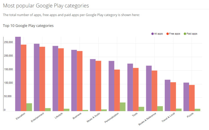 Top categories on Google Play