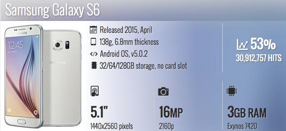 Samsung Galaxy S6 hp terpopuler taun ini