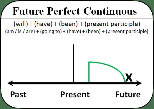 Past Future Perfect Continuous Tenses