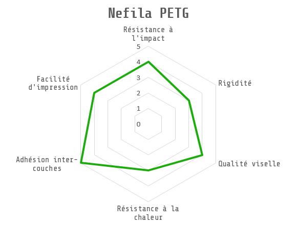caractéristiques NEFILA PETG
