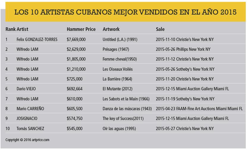 artistas_cubanos_mejor_vedidos