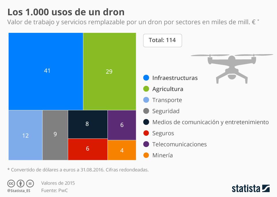 negocios_magazine_drones