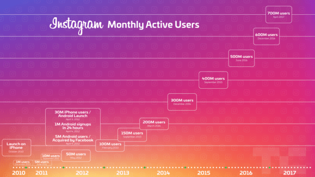 Instagram Growth Statistics