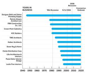 Graph of years in business