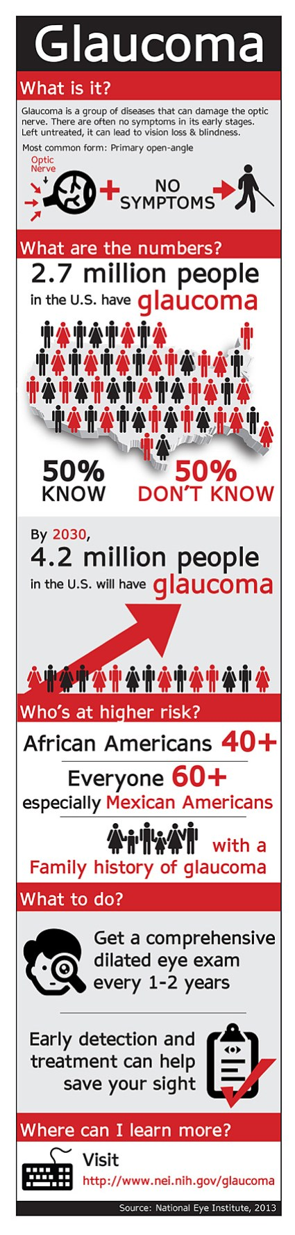 Glaucoma Infographic in English