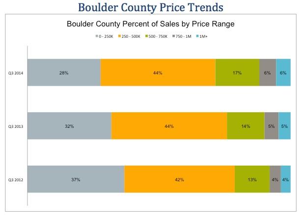 Boulder Real Estate Price Ranges by percentage