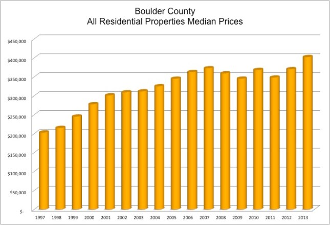 Boulder median prices