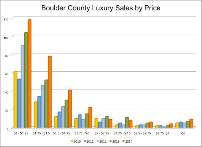 Million dollar sales by price boulder