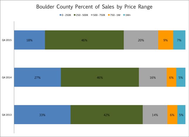County Sales by Price
