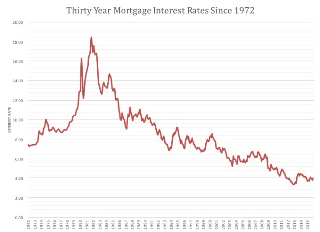 Historical Interest Rates