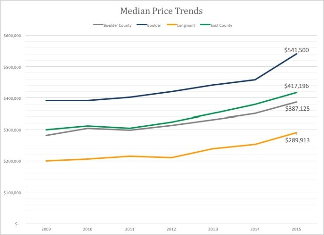 Median Home prices Boulder