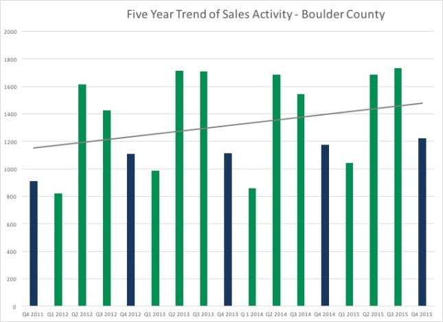 Boulder County Real Estate Total Sales