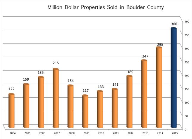 Million Dollar sales Boulder County