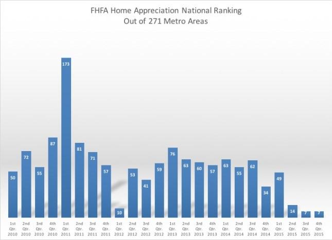Boulder Home Appreciation Ranking