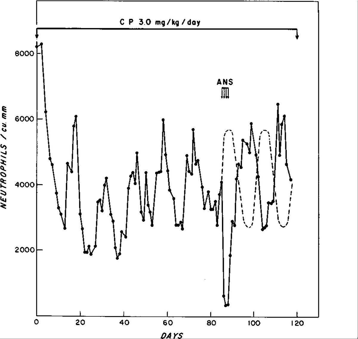 Cyclophosphamide Induced Cyclical Neutropenia