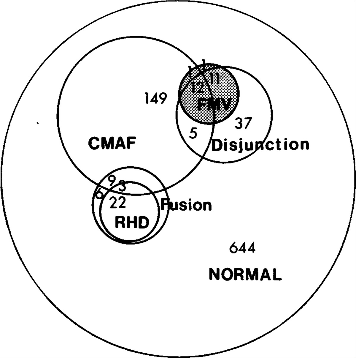 The Association Of Floppy Mitral Valve With Disjunction Of