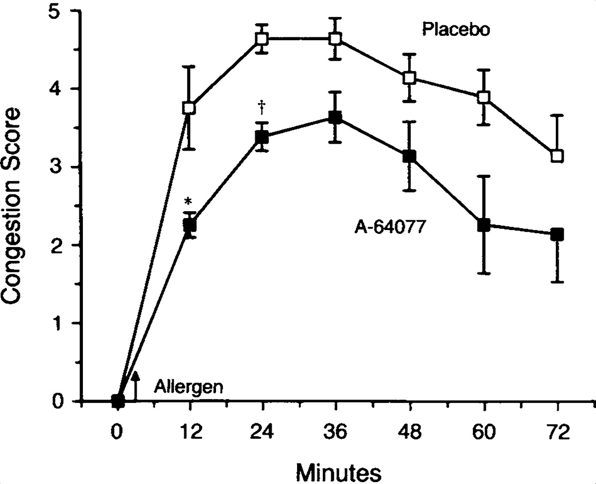 Reduced Allergen Induced Nasal Congestion And Leukotriene