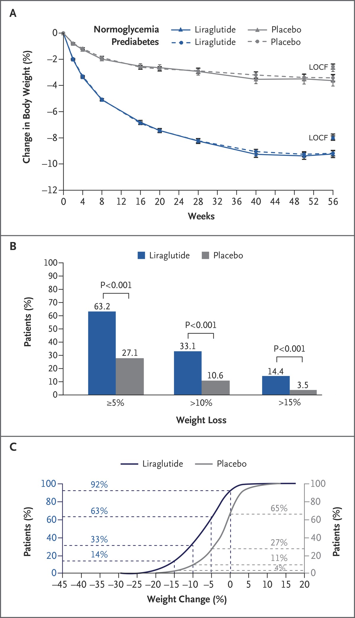 Obesity Management Journal