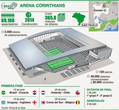 Estadio Arena Corinthians, Sao Paulo. Sedes del Mundial