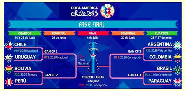 Cuartos de final Copa América 2015. Partidos y Horarios fixture