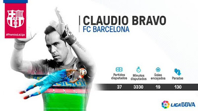 Premios La Liga 2015: mejor portero Liga Española  claudio bravo