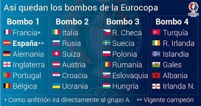 Bombos Eurocopa Francia 2016: los 24 equipos