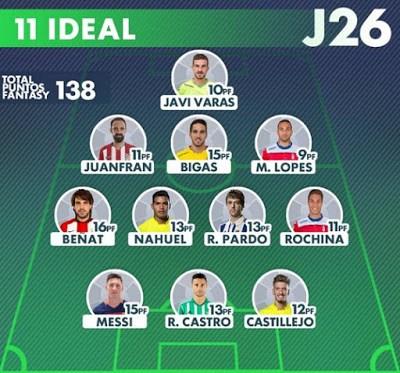 Resultados de la Jornada 26 de Liga fantasy y once ideal de la fecha