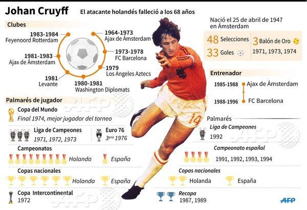 Adiós Johan Cruyff: gracias por todo leyenda infografía estadisticas titulos nacionales internacionales barcelona