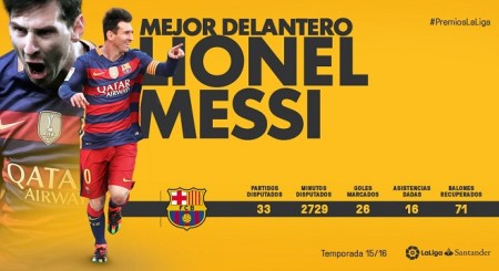 lionel-messi-mejor-delantero-premios-laliga-2016