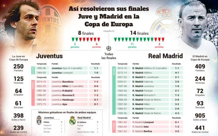 Juventus vs. Real Madrid en finales | Infografía