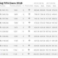 Ranking FIFA Enero 2018 | Clasificación Mundial de Selecciones Top 100