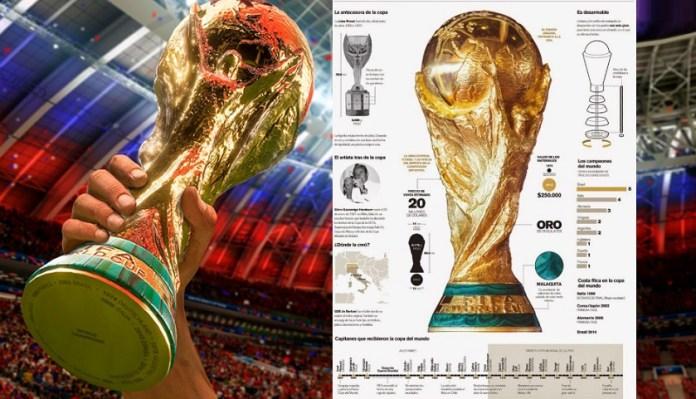 Trofeo Copa del Mundo infografia