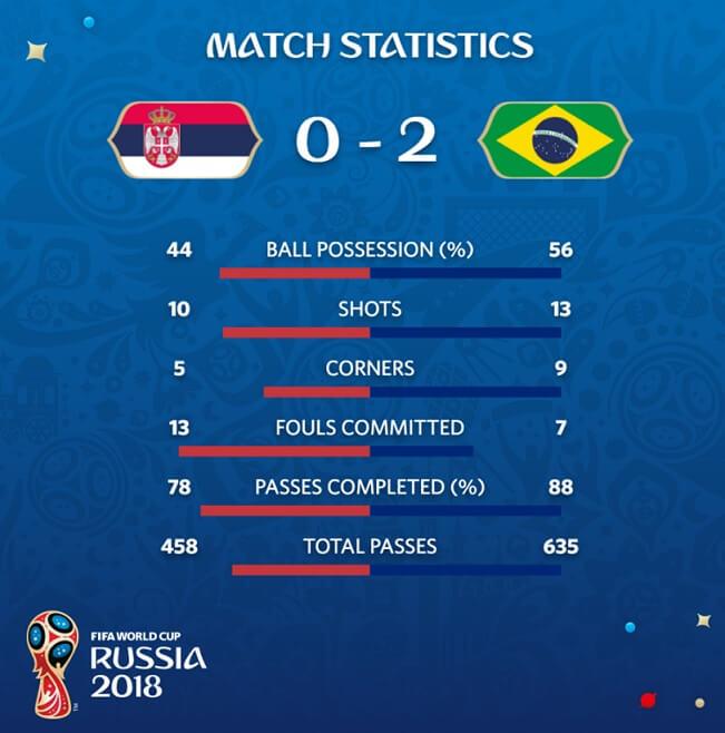 Estadísticas del Serbia-Brasil