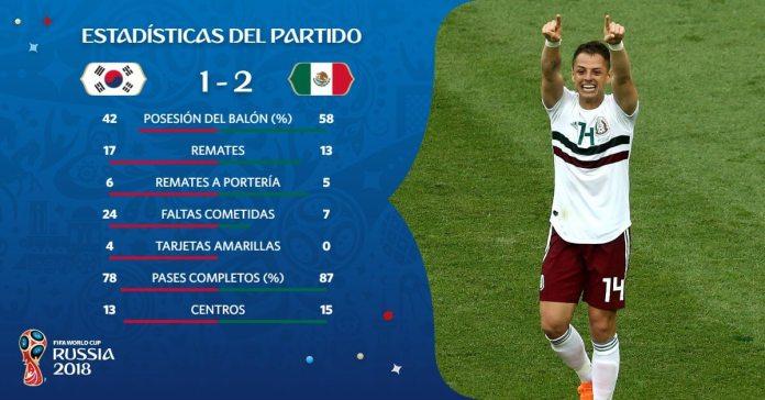 Estadísticas Corea-México