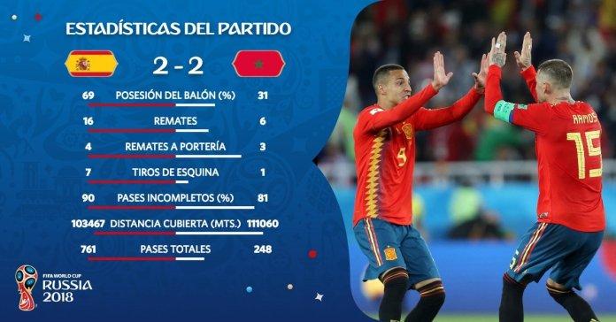 Estadísticas España-Marruecos