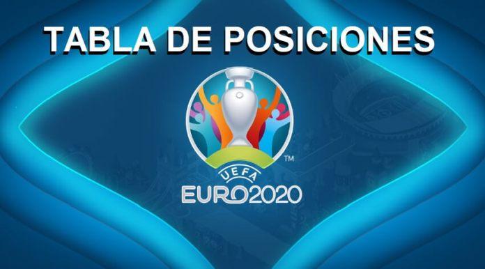 Tabla de posiciones Eurocopa 2021 | UEFA EURO