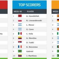 Ranking Mundial FIFA de Clubes 2019 | Diciembre