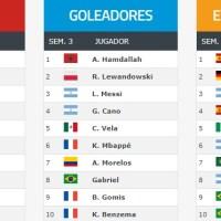 ⭐ Ranking Mundial FIFA de Clubes 2020 | Enero