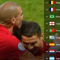 Ranking FIFA Selecciones 2020 | Clasificación Mundial