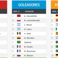 Ranking Mundial de Clubes FIFA 2020 | Enero