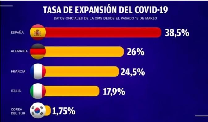 expansion coronavirus españa