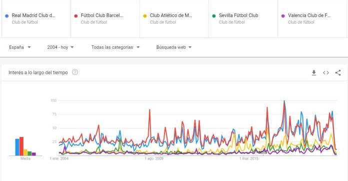 Las búsquedas de los cinco clubes más populares de España en Google de 2004 a 2020. Abril de 2020, el peor mes de la historia