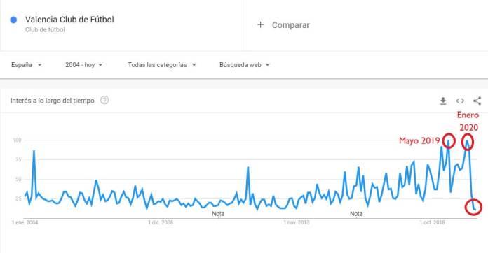 Las búsquedas del Valencia en Google de 2004 a 2020. Abril de 2020, el más bajo. Mayo de 2019 y Enero de 2020 los mejores