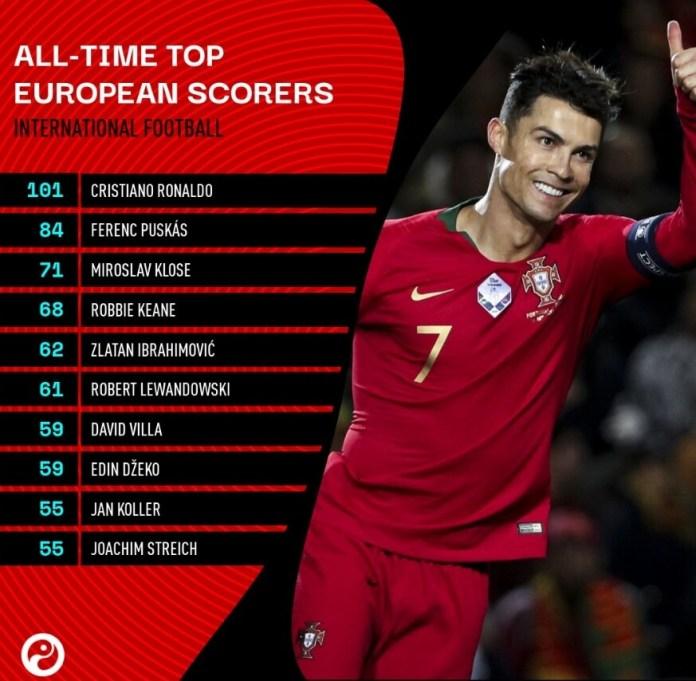 Cristiano Ronaldo máximo goleador Europeo de Selecciones