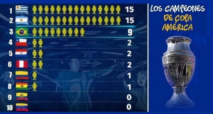 Palmarés Copa América | Campeones Año por Año