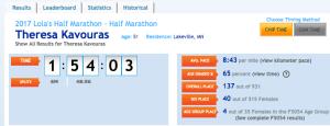 Final Results at Lola's Half Marathon