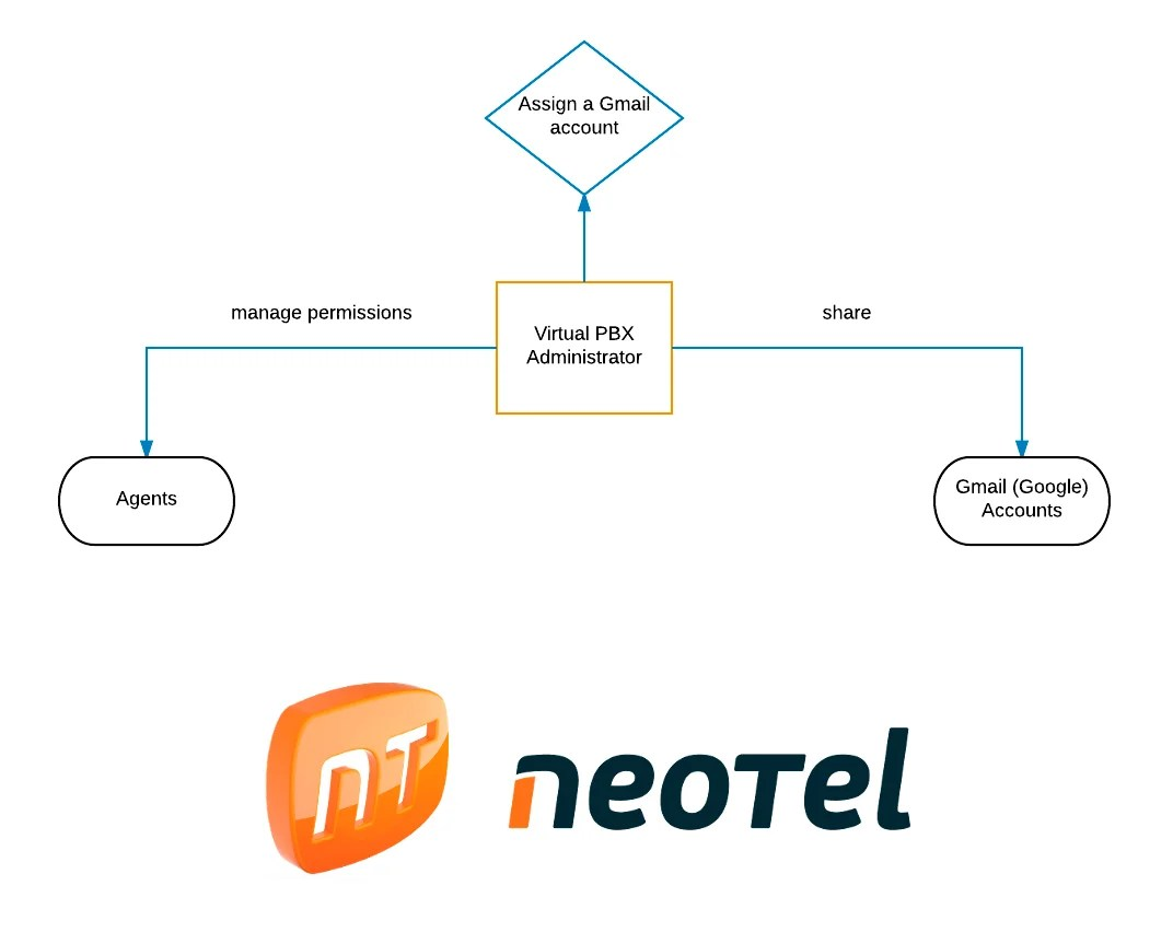 Integration between Neotel and Google Calendar