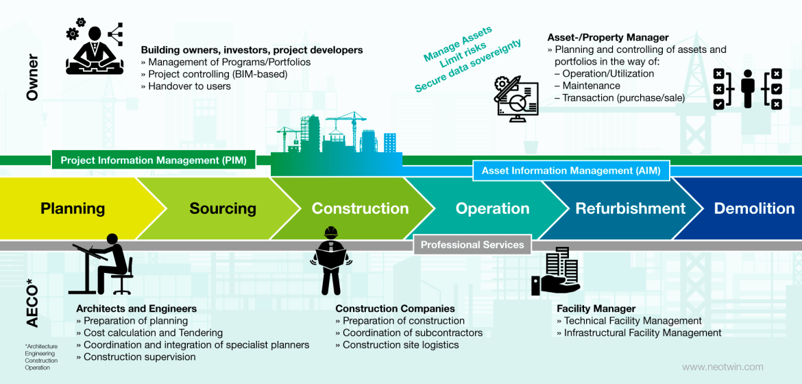 Neotwin - digital building lifecycle management