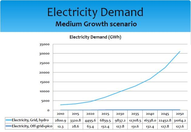 Nepal Electricity Demand -Medium Growth