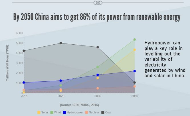 Chines's_Hydropower_Expansion_2